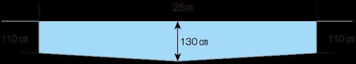 25mプールの水深図
